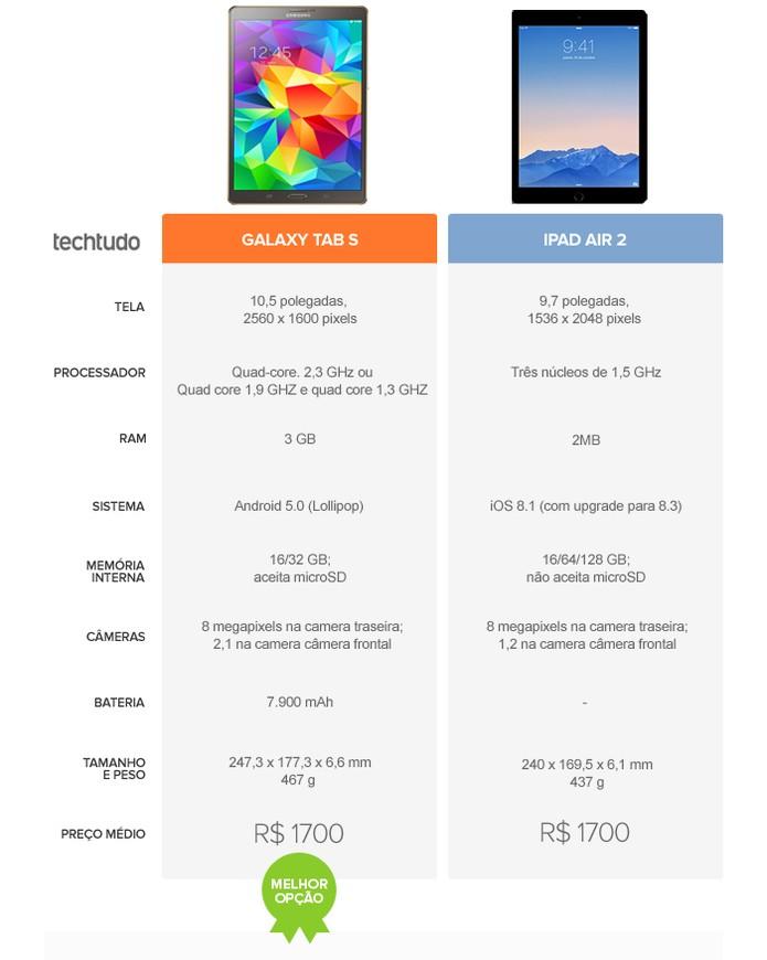 O tablet Galaxy Tab S se saiu melhor (Foto: Arte/TechTudo)