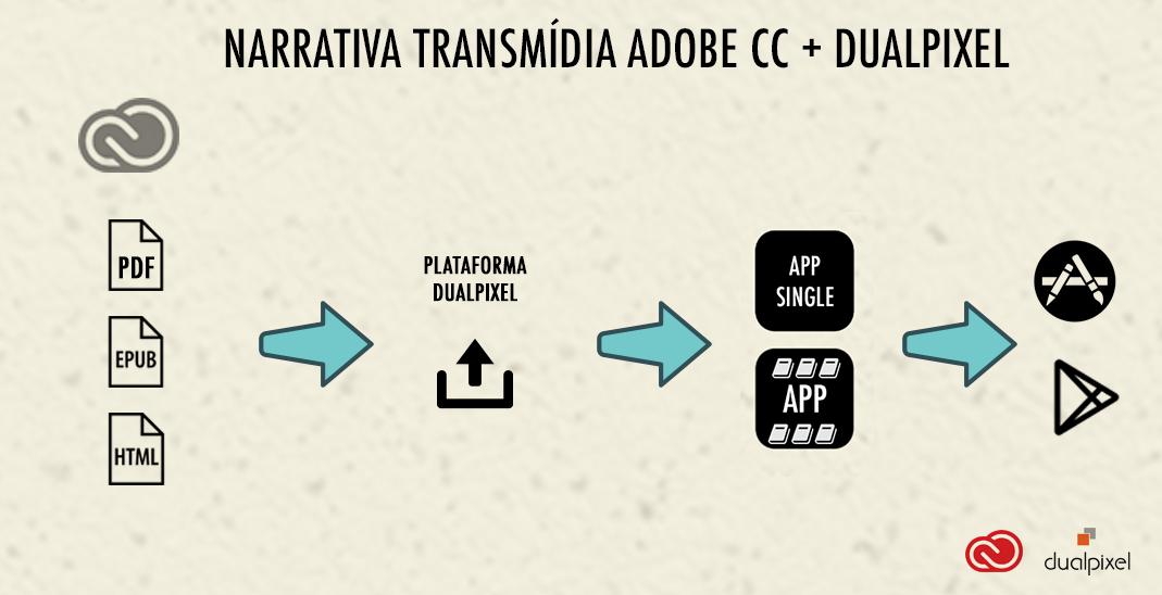 dualpixel-narrativa-transmidia