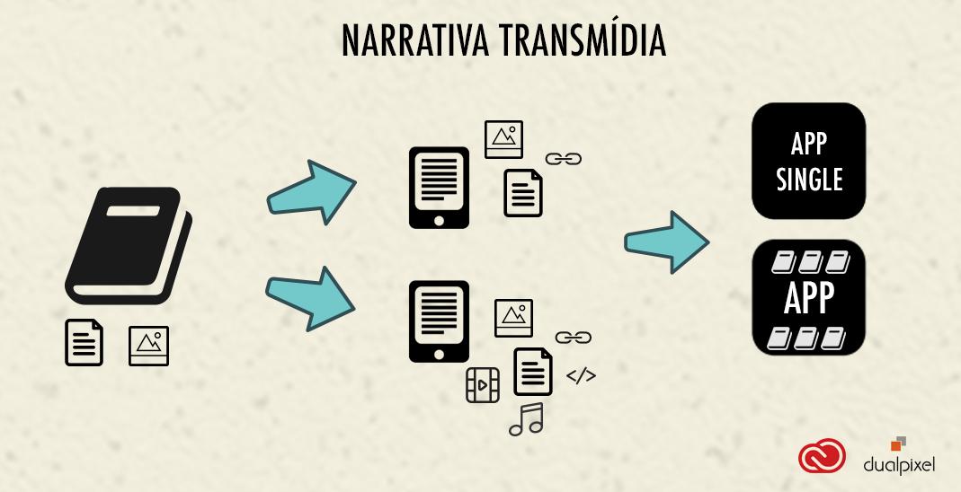 narrativa-transmidia